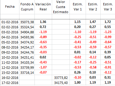 10891_estimaciones_16-02.png