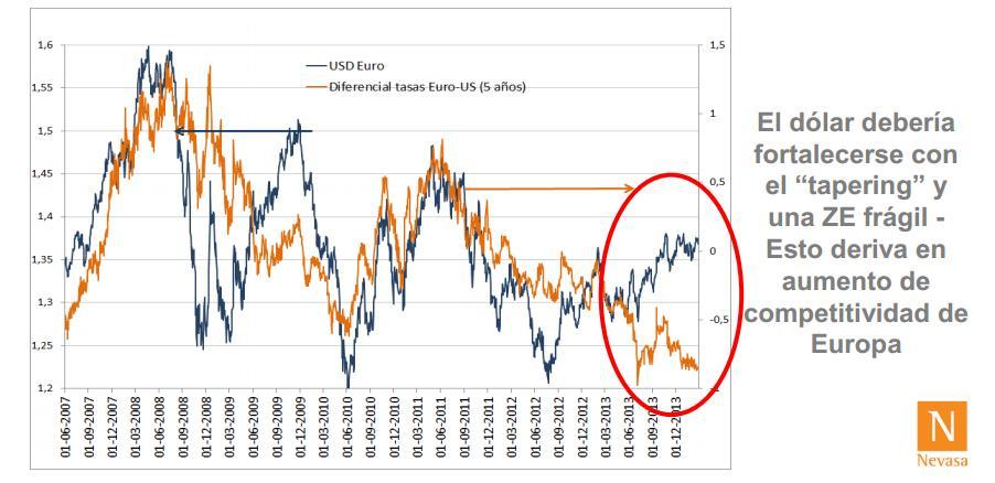 2012_euro_vs_diferencial_tasas_5y_usa-eu.jpg