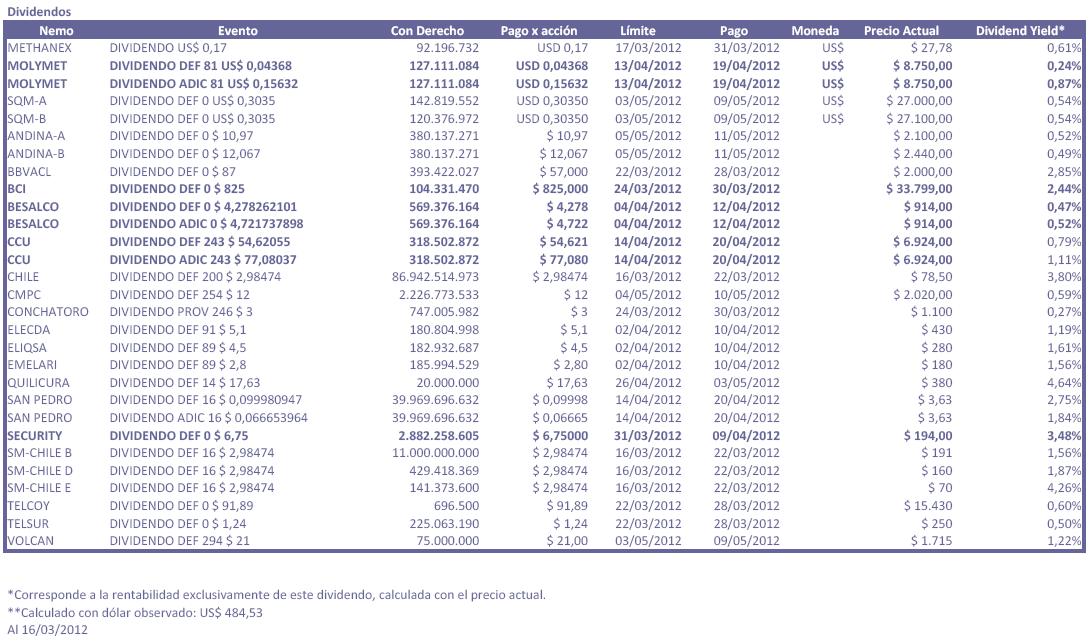 2012_proximos_dividendos.png