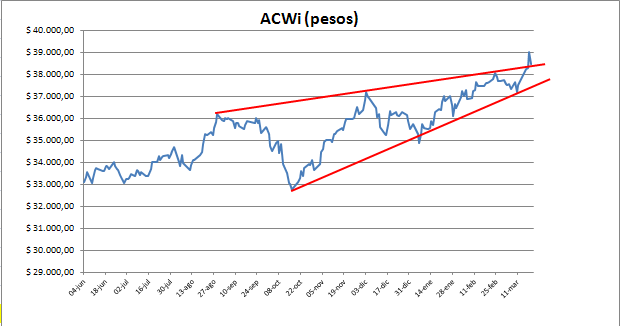 35123_acwi_pesos_200315.png