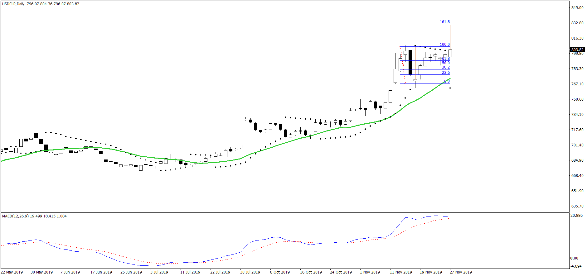 3830_usdclpdailyfiguraup.png