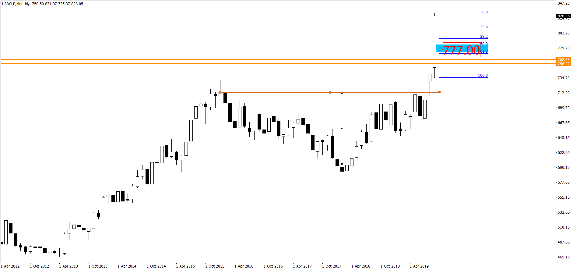 3830_usdclpmonthly777.png