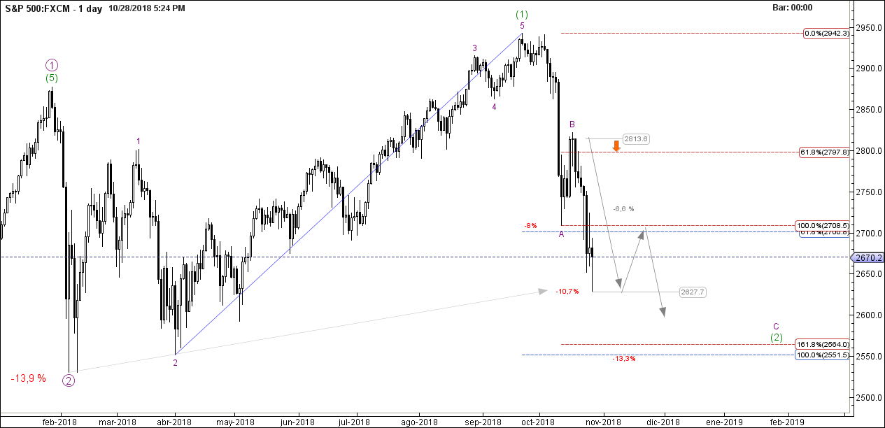 456_spx500_-_oct-28_1724_pm_1_day.png