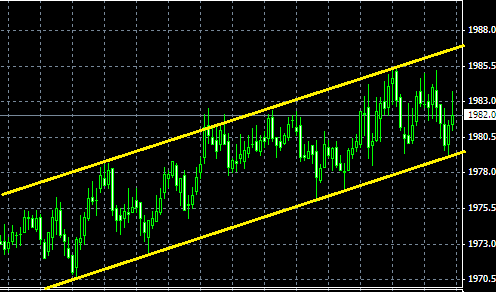 how to add sp500 trading view