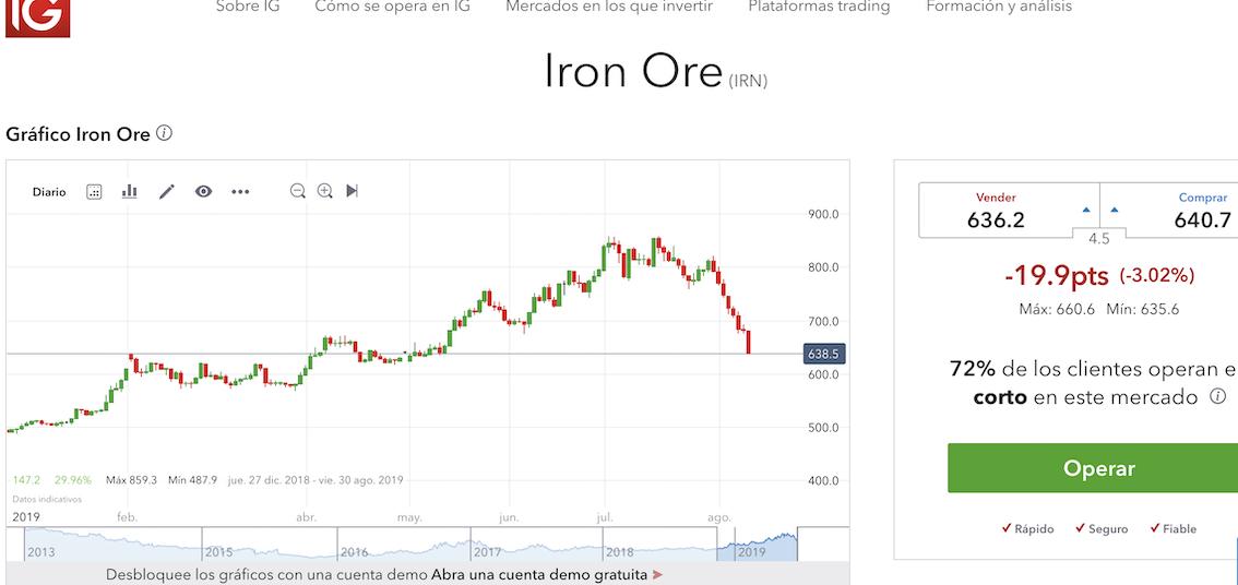 523_iron_ore_bajando.png