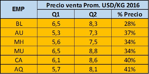 53688_variacion_precios_q1q2-2016.jpg