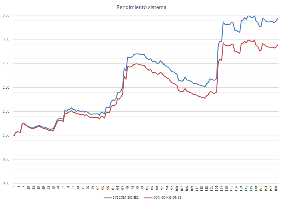 53774_2019-08-09_rendimiento_qwd.png