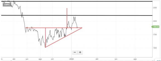 6657_cmpc_chart.png