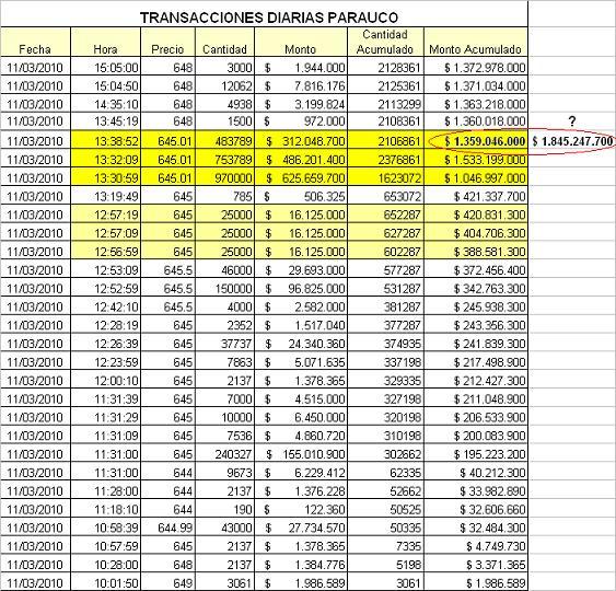 932_transacciones_diarias_parauco_11032010.jpg